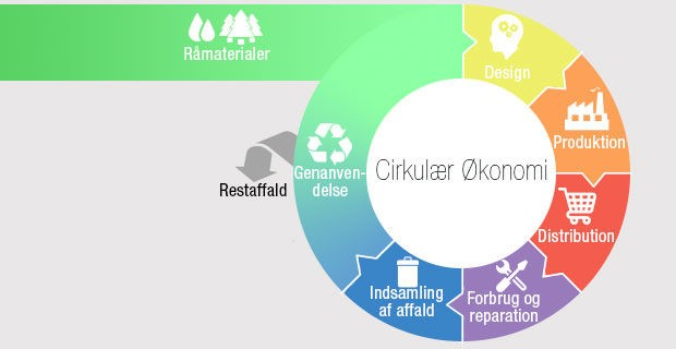 New Funding For National Circular Economy Hub